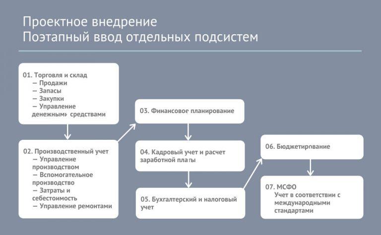 Проектное внедрение - поэтапный ввод проектных подсистем