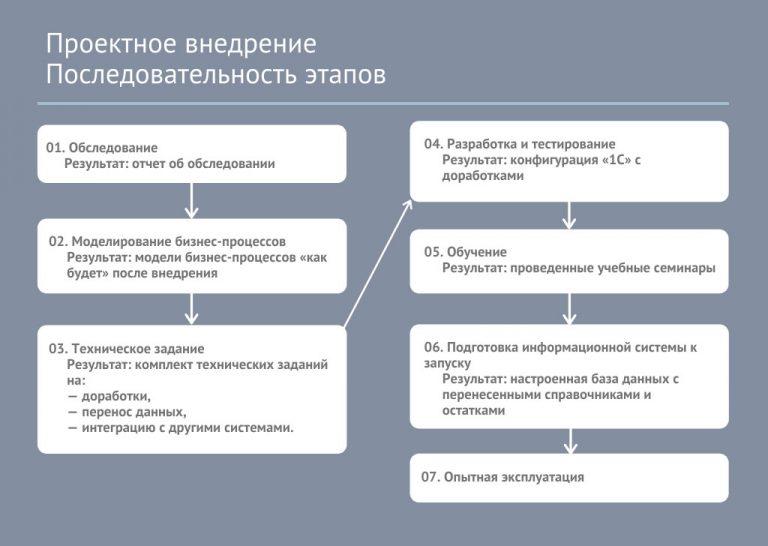 Проектное внедрение - последовательность этапов